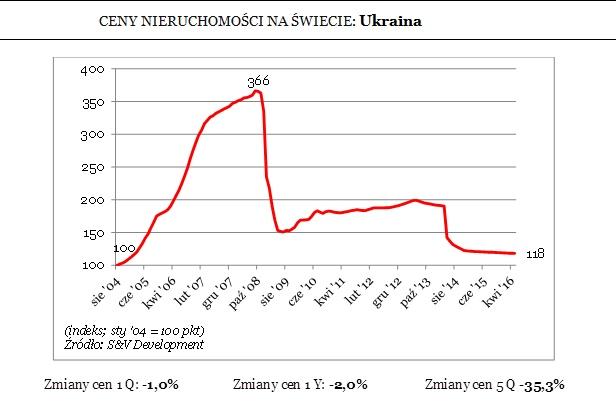 CENY NIERUCHOMOŚCI NA ŚWIECIE: Ukraina