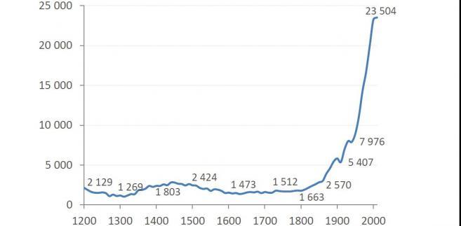 Roczna płaca realna w Wielkiej Brytanii w latach 1209-2010 (brutto w GBP)