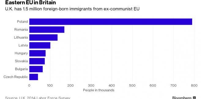 Imigranci Wielkiej Brytanii z Europy Środkowo-Wschodniej według kraju pochodzenia