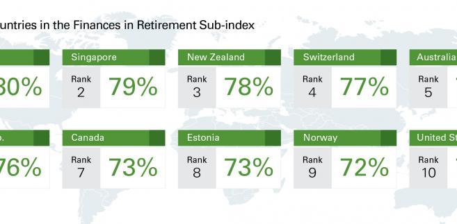 Ranking najlepszych państw dla emerytów (subindeks: systemy emerytalne)