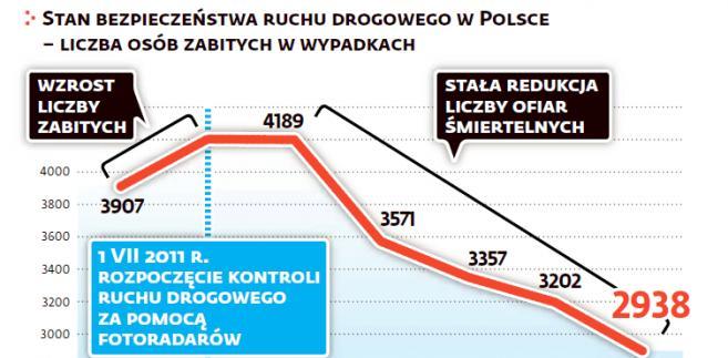 Liczba fotoradarów a liczba ofiar