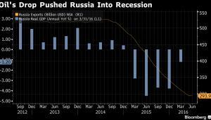 Wpływ spadku rosyjskiego eksportu na PKB