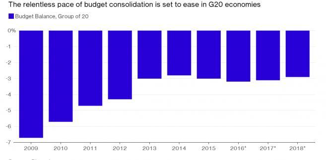 Bilans budżetu państw G-20