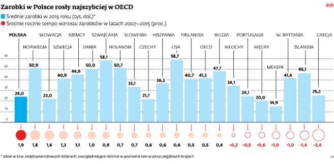 Zarobki w Polsce rosły najszybciej w OECD