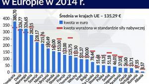 Wysokość opłat abonamentowych w Europie w 2014 r.