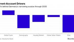 Główne czynniki, które wpłyną na zmniejszenie się niemieckiej nadwyżki na rachunku bieżącym do 2020 roku