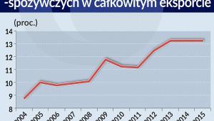Udział eksportu produktów rolno-spożywczych w całkowitym polskim eksporcie