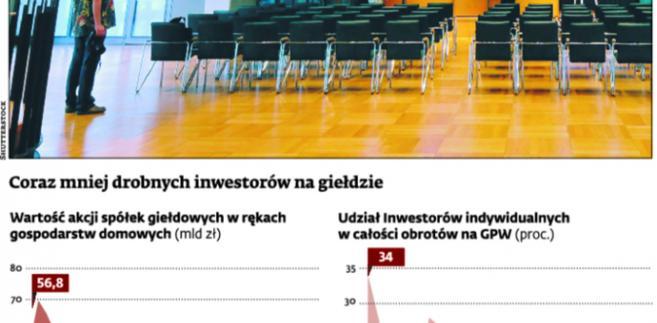 Coraz mniej drobnych inwestorów na giełdzie
