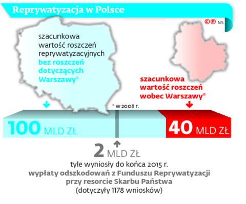 Reprywatyzacja w Polsce