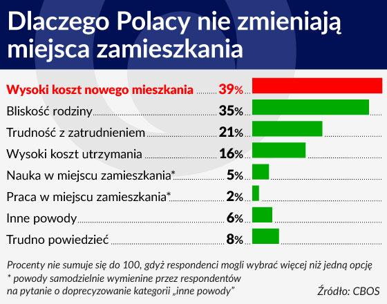 Dlaczego Polacy nie zmieniają miejsca zamieszkania