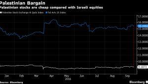 Wartość akcji palestyńskich i izraelskich firm