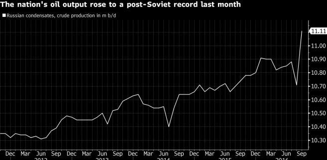 Produkcja ropy w Rosji