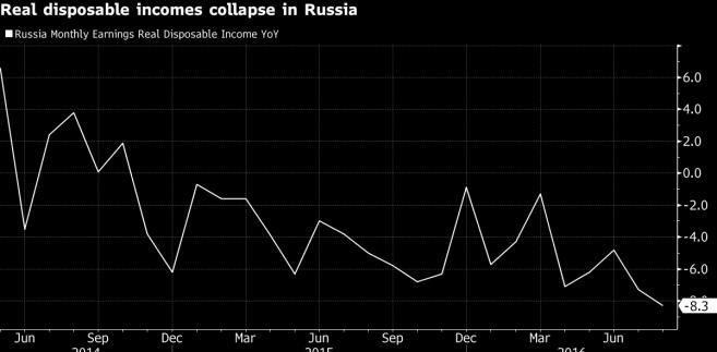 Spadek dochodów rozporządzalnych Rosjan