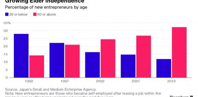 Odsetek nowych przedsiębiorców w Japonii w podziale na grupy wiekowe