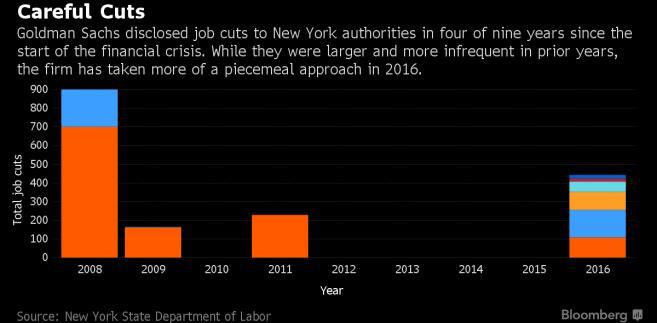 Zwolnienia w Goldman Sachsie od 2008 roku