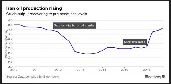 Wydobycie ropy przez Iran (w mln baryłek dziennie)