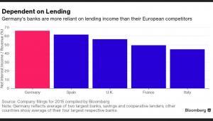 Udział zysków z odsetek w dochodzie banków w poszczególnych krajach