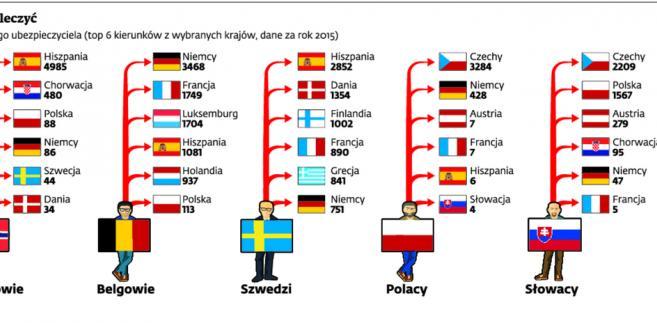 Gdzie Europejczycy jeżdżą się leczyć