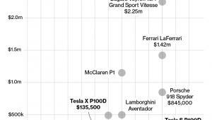 Tesla kontra luksusowe sportowe auta