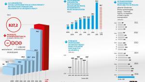 Pracownicy z Ukrainy w Polsce - statystyki