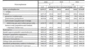 Przeciętne miesięczne wynagrodzenia brutto od stycznia do października 2016, źródło: GUS
