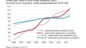 Zmiany płac realnych na tle zmian wydajności pracy, źródło: NBP