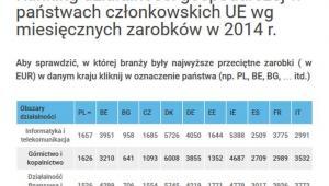 Ranking wynagrodzeń w UE