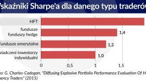 Wskaźniki Sharea dla danego typu traderów