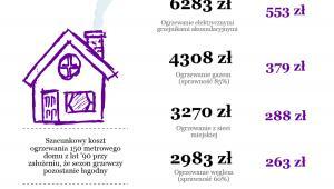 Koszt ogrzewania domu
