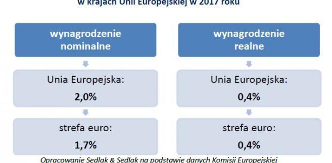 Prognozowany wzrost wynagrodzeń w krajach UE w 2017 r.