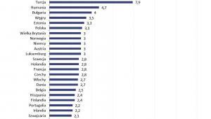Prognozowany wzrost wynagrodzeń nominalnych w wybranych krajach Europy w 2017 r.