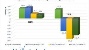 Wyniki finansowe Engie Enargia Polska