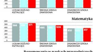 Umiejętności polskich uczniów