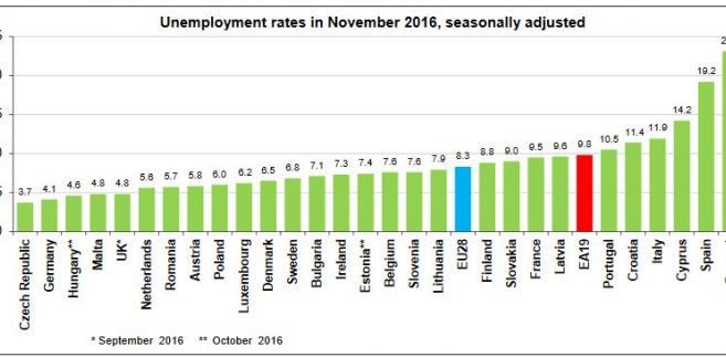Bezrobocie w krajach UE, dane za listopad 2016. Źródło: Eurostat