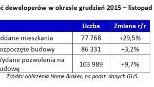 Aktywność deweloperów w okresie grudzień 2015 – listopad 2016 r.