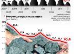W Polsce jest za dużo węgla? Wręcz przeciwnie, kopalnie mają najniższe zapasy od dekady