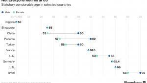 Ustawowy wiek emerytalny kobiet (zielony) i mężczyzn (niebieski) w poszczególnych krajach (Bloomberg)