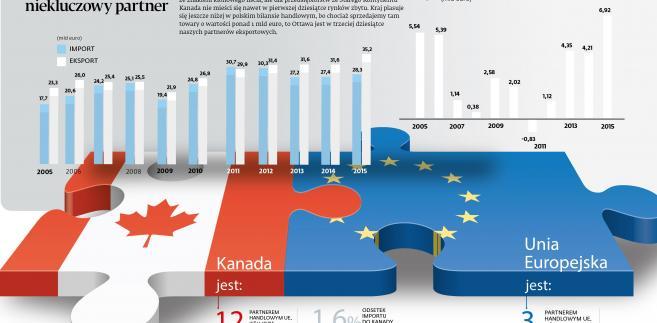 Bilans handlowy UE Kanada.jpg