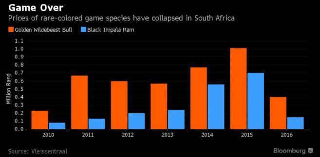 Spadek cen rzadkich gatunków zwierząt w Afryce