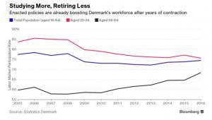 Uział osób z poszczególnych grup w rynku pracy. Na niebiesko - cała poulacja, na czerwono - osoby w wieku 25-34 lata, na czarno osoby w wieku 55-64 lata