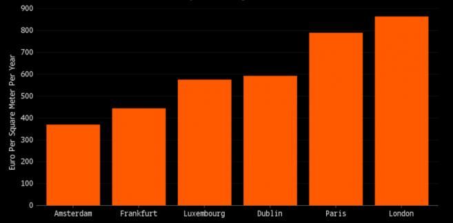Koszt wynajmu powierzchni biurowej w europejskich miastach