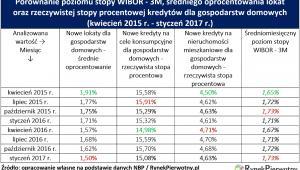 Stopy procentowe i oprocentowanie kredytów