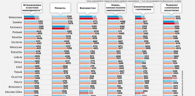 Ranking płacowy miast wojewódzkich