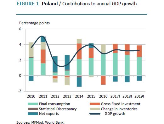 Prognozy Banku Światowego dla Polski - czynniki wzrostu PKB, źródło: Bank Światowy
