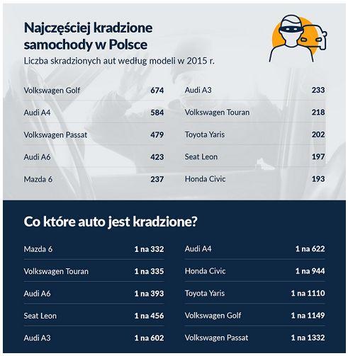 Jakie auta są w Polsce kradzione najczęściej