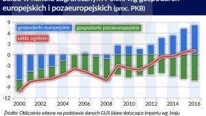 Saldo w handlu zagranicznym Polski