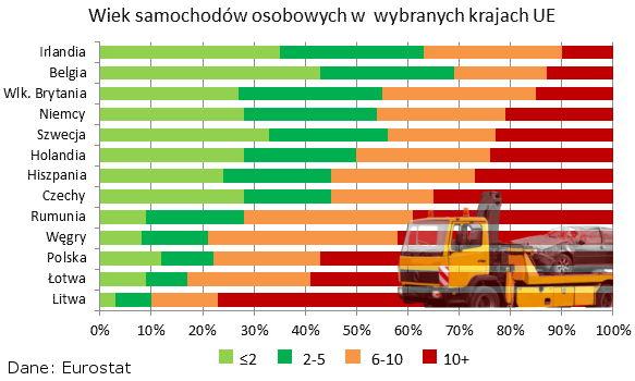 Wiek samochodów osobowych w wybranych krajach UE