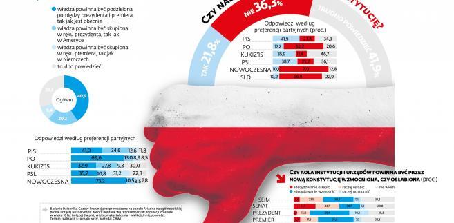 Czy należy zmianić  konstytucję Polski