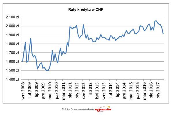 Raty kredytów w CHF