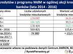 Koniec dopłat z programu MdM mocno zaboli deweloperów?